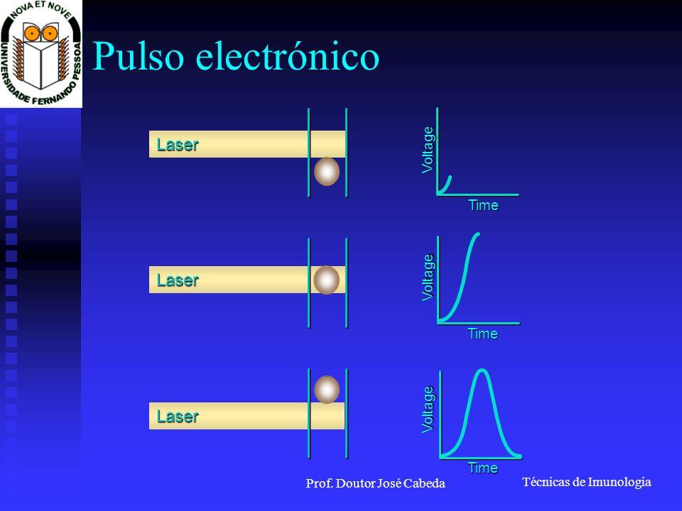 Técnicas de Imunologia Prof. Doutor José Cabeda Pulso electrónico Laser Laser Laser Time Voltage Time Voltage Time Voltage