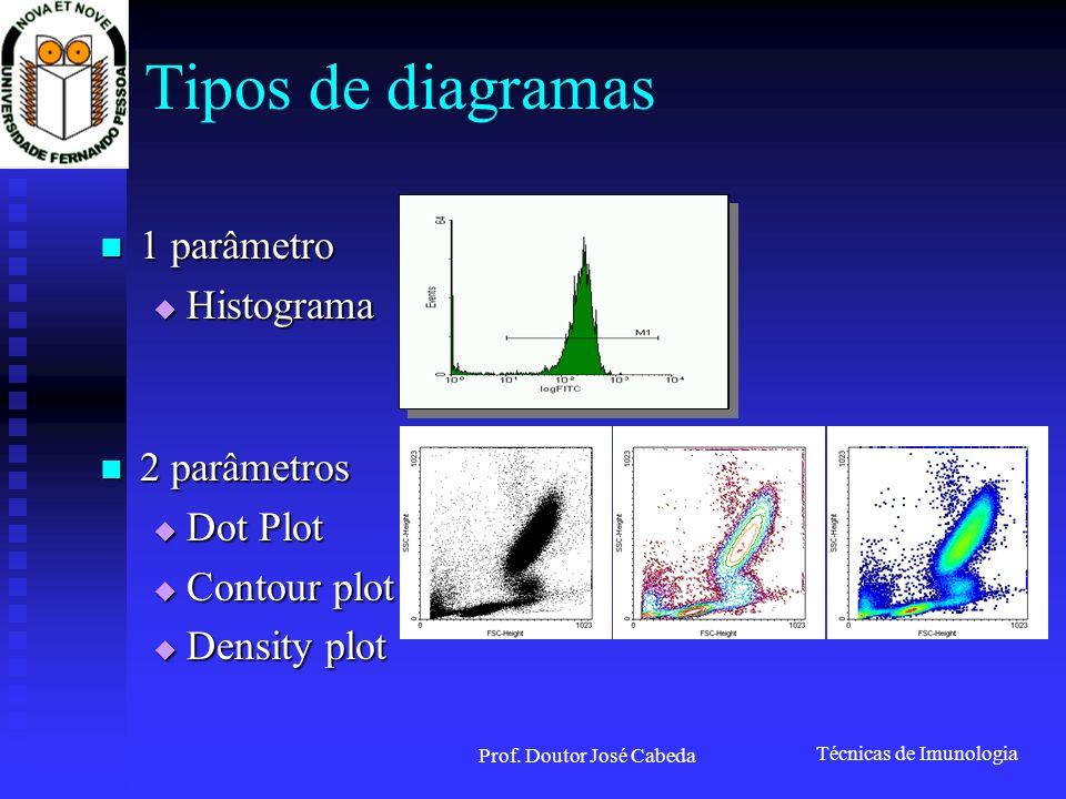 Técnicas de Imunologia Prof. Doutor José Cabeda Tipos de diagramas 1 parâmetro 1 parâmetro Histograma Histograma 2 parâmetros 2 parâmetros Dot Plot Do