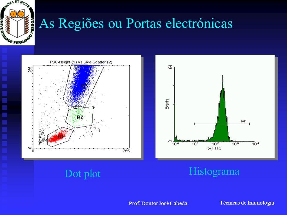 Técnicas de Imunologia Prof. Doutor José Cabeda Dot plot Histograma As Regiões ou Portas electrónicas