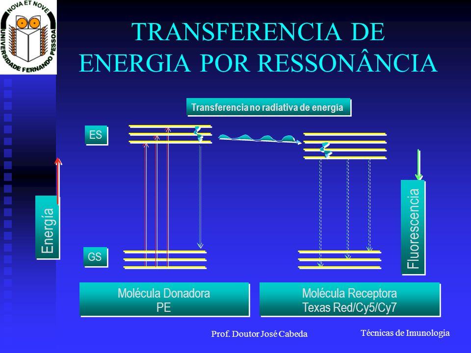 Técnicas de Imunologia Prof. Doutor José Cabeda TRANSFERENCIA DE ENERGIA POR RESSONÂNCIA Energía Fluorescencia Molécula Receptora Texas Red/Cy5/Cy7 Mo