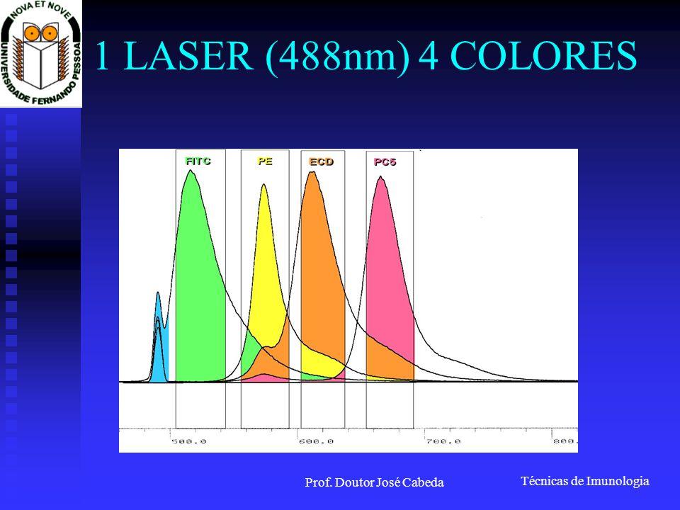 Técnicas de Imunologia Prof. Doutor José Cabeda 1 LASER (488nm) 4 COLORES