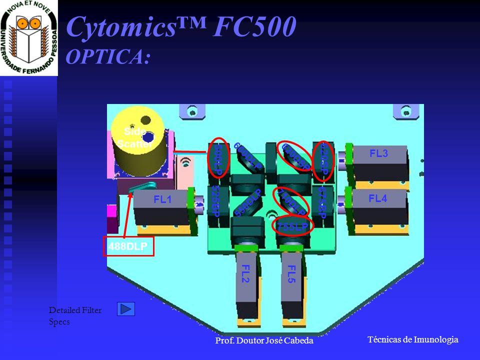 Técnicas de Imunologia Prof. Doutor José Cabeda Cytomics FC500 OPTICA: 488DLP 500LP 600DLP 550DLP 525BP 620DSP 620SP 710DLP 755LP 675BP FL1 FL2 FL5 FL