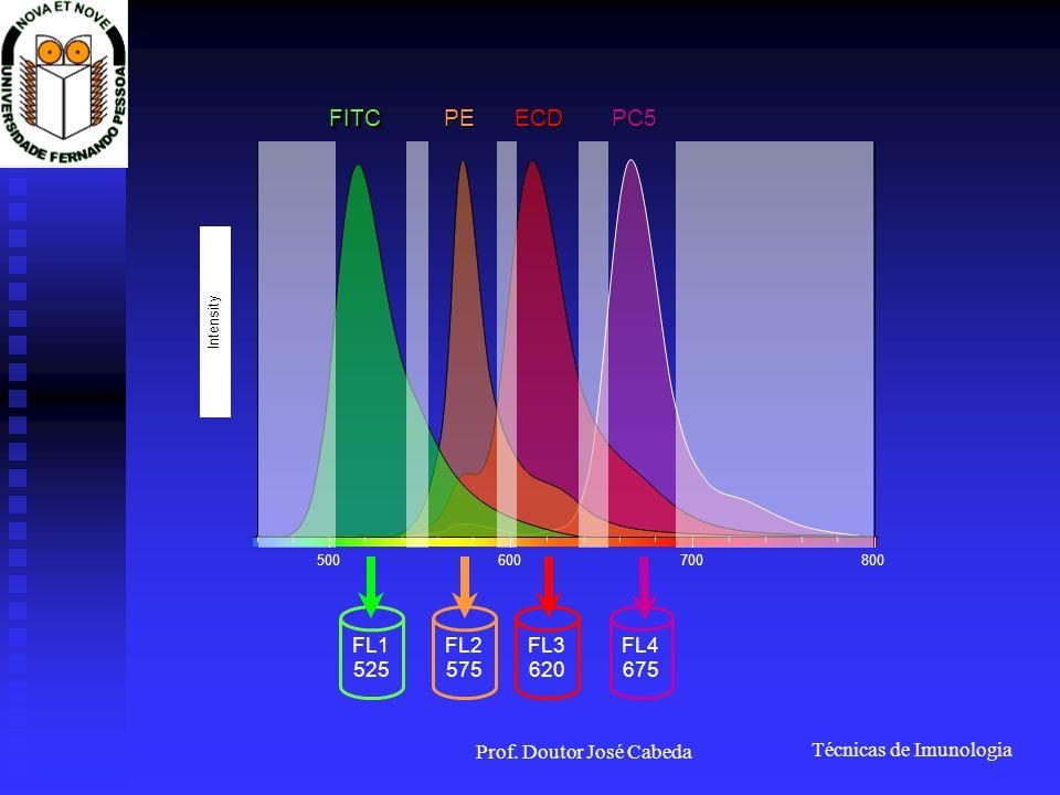Técnicas de Imunologia Prof. Doutor José Cabeda 500600700800 Intensity FITCFITC PE ECD PC5 FL1 525 FL2 575 FL3 620 FL4 675