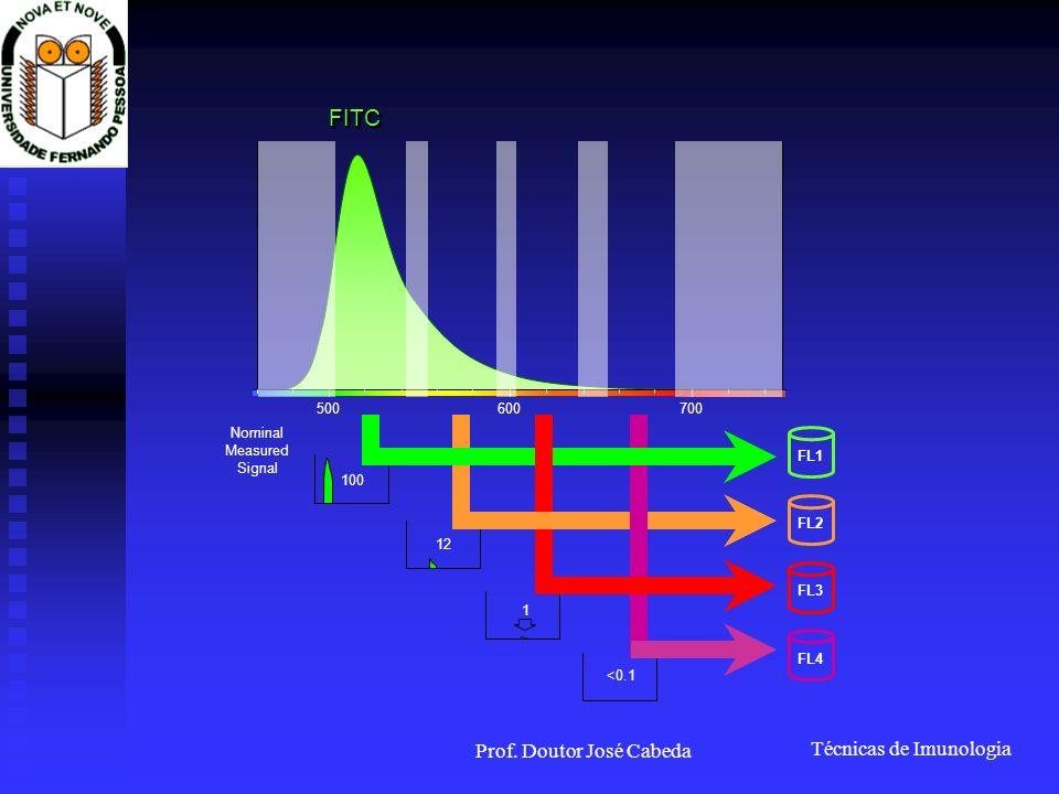 Técnicas de Imunologia Prof. Doutor José Cabeda 12 <0.1 1 Nominal Measured Signal FL1 FL2 FL3 FL4 FITCFITC 500600700 100