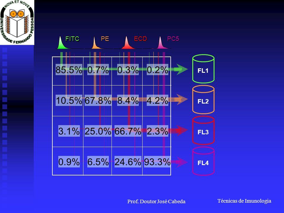 Técnicas de Imunologia Prof. Doutor José Cabeda FL1 FL2 FL3 FL4 FITCFITC PE ECD PC5 85.5% 10.5% 3.1% 0.9% 0.7% 67.8% 25.0% 6.5% 0.3% 8.4% 66.7% 24.6%