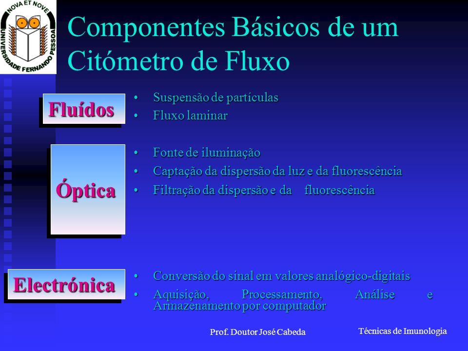 Técnicas de Imunologia Prof. Doutor José Cabeda Componentes Básicos de um Citómetro de Fluxo Suspensão de partículasSuspensão de partículas Fluxo lami