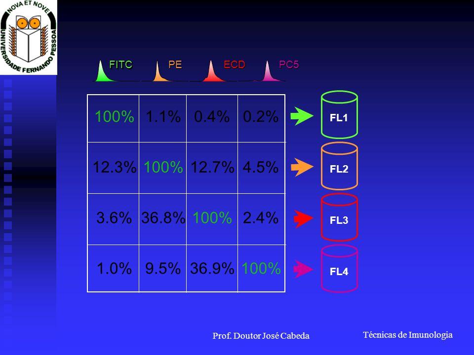 Técnicas de Imunologia Prof. Doutor José Cabeda FL1 FL2 FL3 FL4 FITCFITC PE ECD PC5 100%1.1%0.4%0.2% 12.3%100%12.7%4.5% 3.6%36.8%100%2.4% 1.0%9.5%36.9