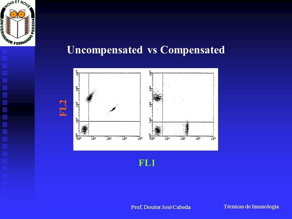 Técnicas de Imunologia Prof. Doutor José Cabeda Uncompensated vs Compensated FL1 FL2