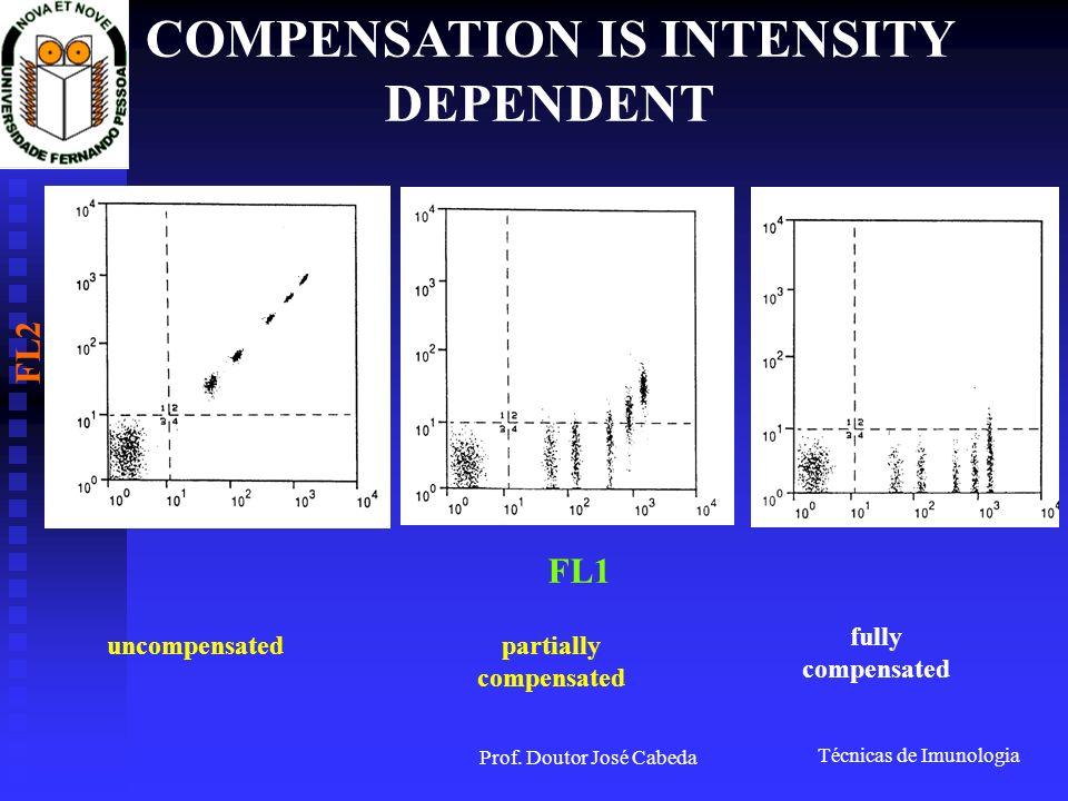 Técnicas de Imunologia Prof. Doutor José Cabeda FL1 FL2 COMPENSATION IS INTENSITY DEPENDENT uncompensatedpartially compensated fully compensated