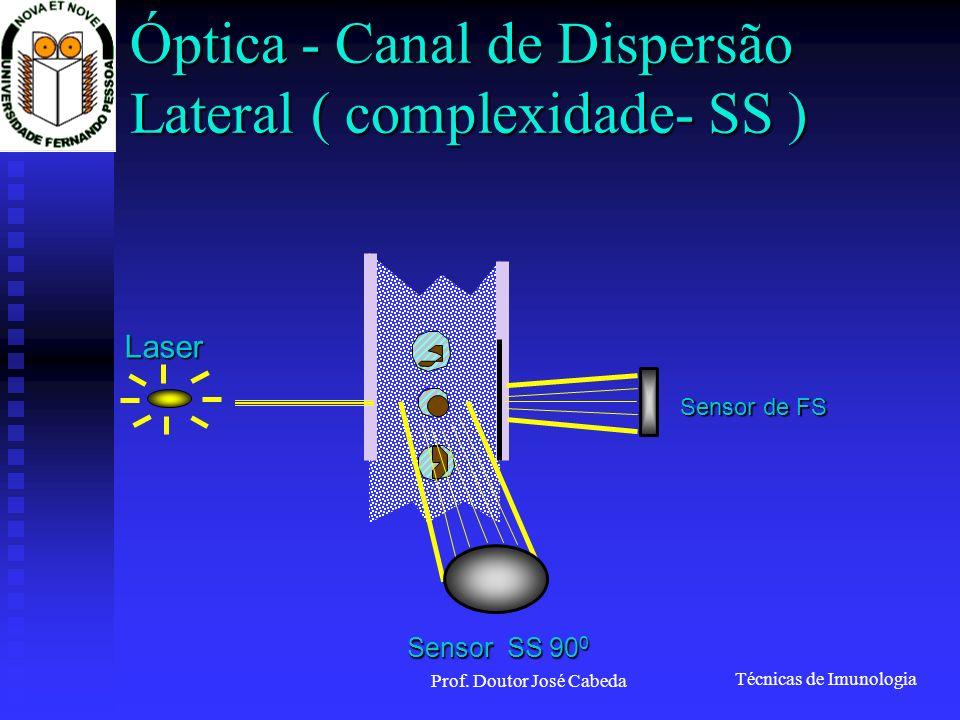 Técnicas de Imunologia Prof. Doutor José Cabeda Óptica - Canal de Dispersão Lateral ( complexidade- SS ) Laser Sensor de FS Sensor SS 90 0