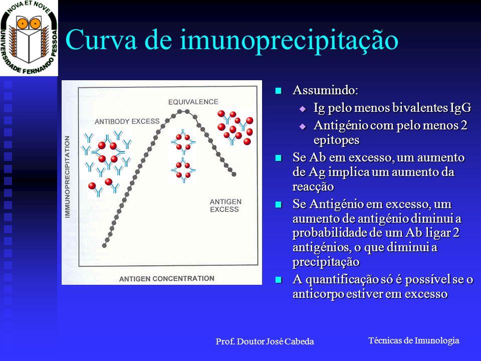 Técnicas de Imunologia Prof.