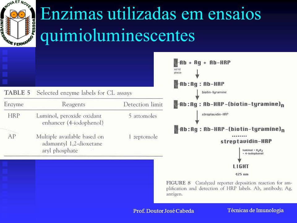 Técnicas de Imunologia Prof. Doutor José Cabeda Enzimas utilizadas em ensaios quimioluminescentes