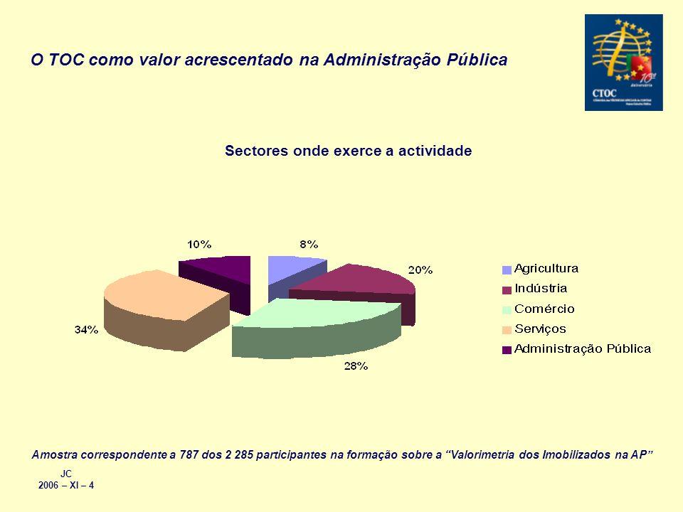 JC 2006 – XI – 4 O TOC como valor acrescentado na Administração Pública Sectores onde exerce a actividade Amostra correspondente a 787 dos 2 285 parti