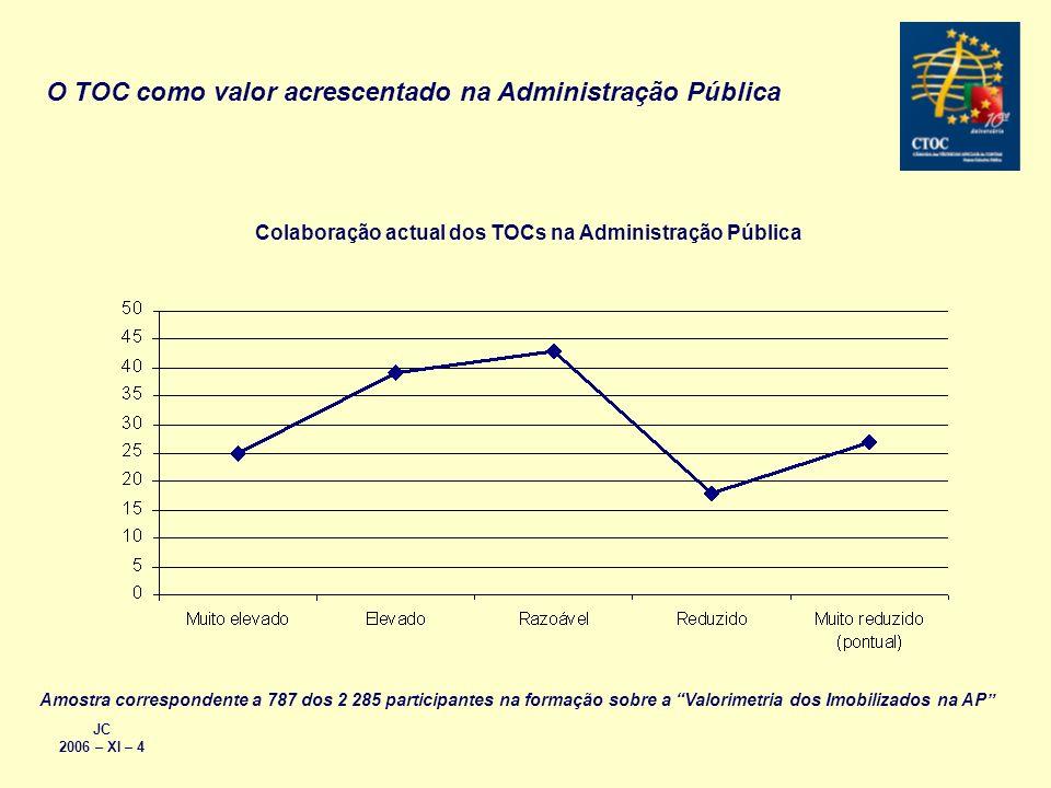 JC 2006 – XI – 4 O TOC como valor acrescentado na Administração Pública Colaboração actual dos TOCs na Administração Pública Amostra correspondente a