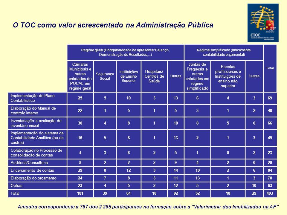 O TOC como valor acrescentado na Administração Pública Regime geral (Obrigatoriedade de apresentar Balanço, Demonstração de Resultados,...) Regime sim
