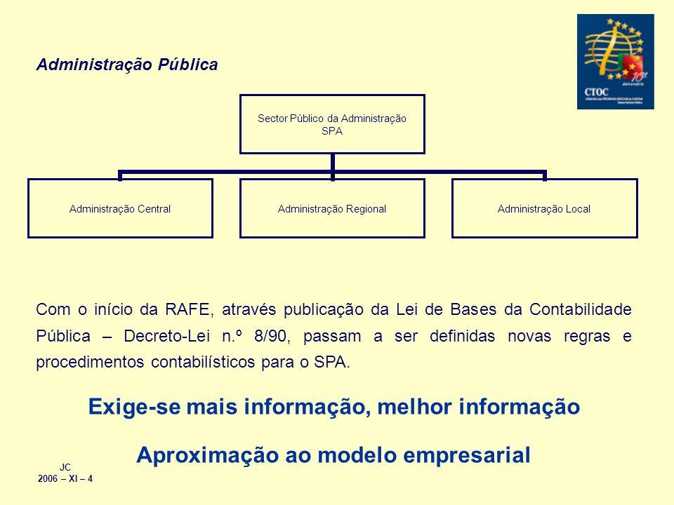Sector Público da Administração SPA Administração Central Administração Regional Administração Local Com o início da RAFE, através publicação da Lei d