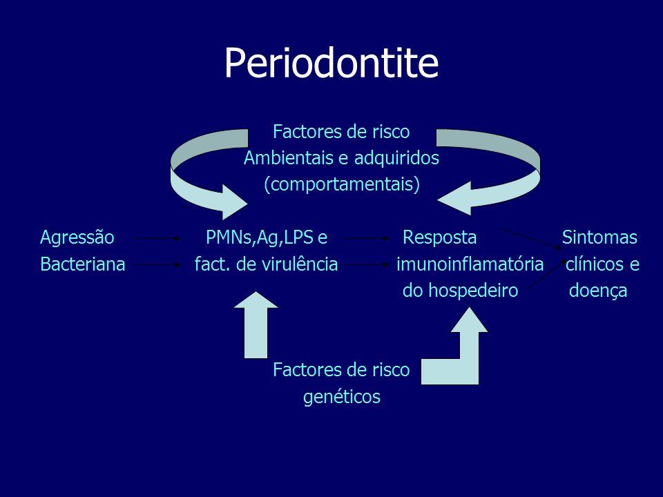 Periodontite Factores de risco Ambientais e adquiridos (comportamentais) Agressão PMNs,Ag,LPS e Resposta Sintomas Bacteriana fact. de virulência imuno