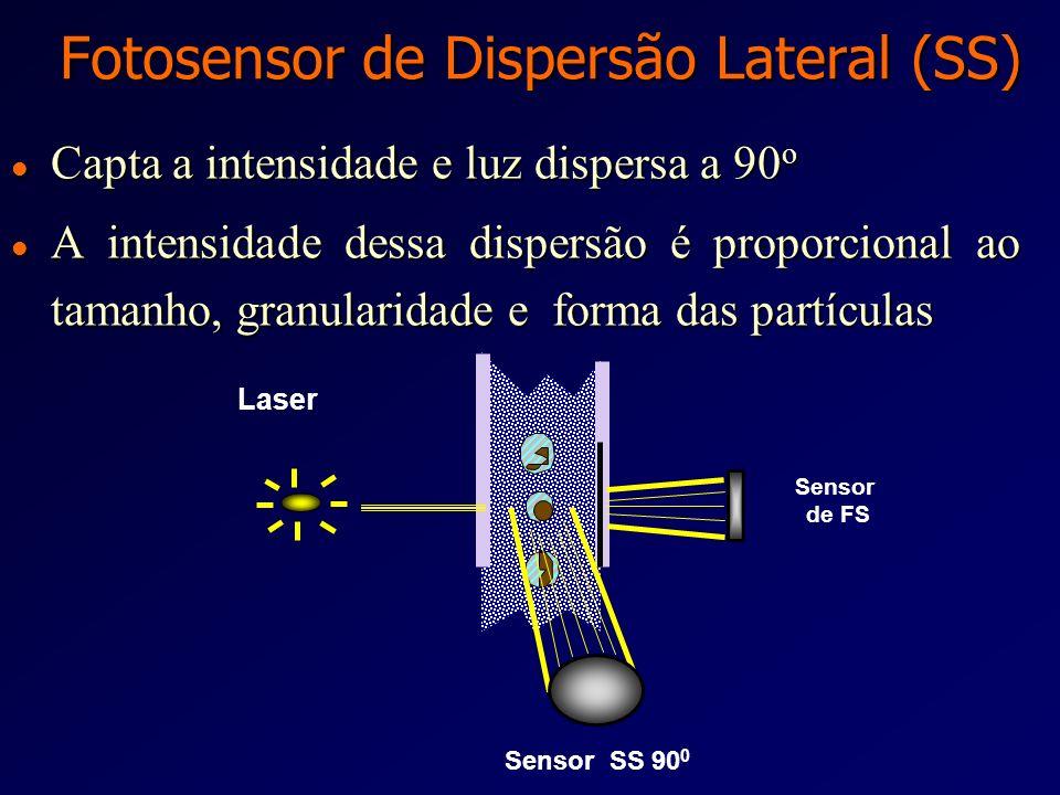 Fotosensor de Dispersão Frontal (FS) l Capta a intensidade da dispersão frontal l A intensidade da dispersão frontal é proporcional ao tamanho e forma