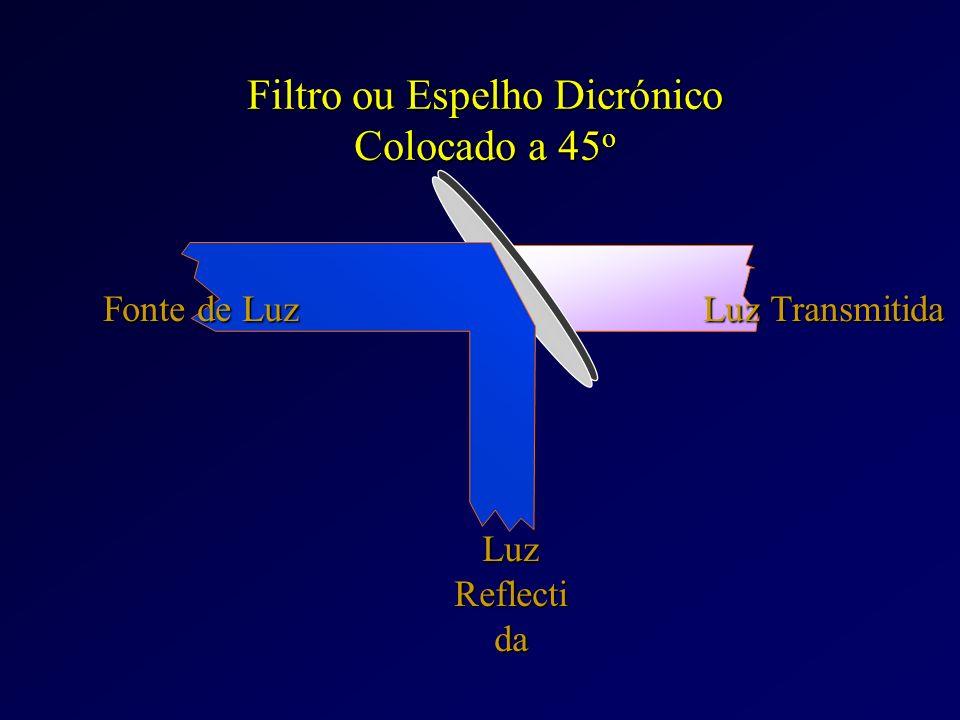 Características dos fluorocromos: 1) Emissão adequada (> 600 nm) de forma a minimizar problemas de autofluorescência 2) Emissâo de intensidade signifi