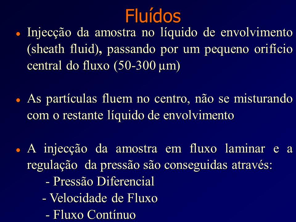 Requisitos Básicos num Citómetro de Fluxo Suspensão de partículasSuspensão de partículas Fluxo laminarFluxo laminar Fonte de iluminaçãoFonte de ilumin
