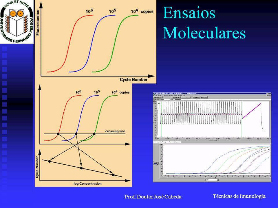 Técnicas de Imunologia Prof. Doutor José Cabeda Ensaios Moleculares