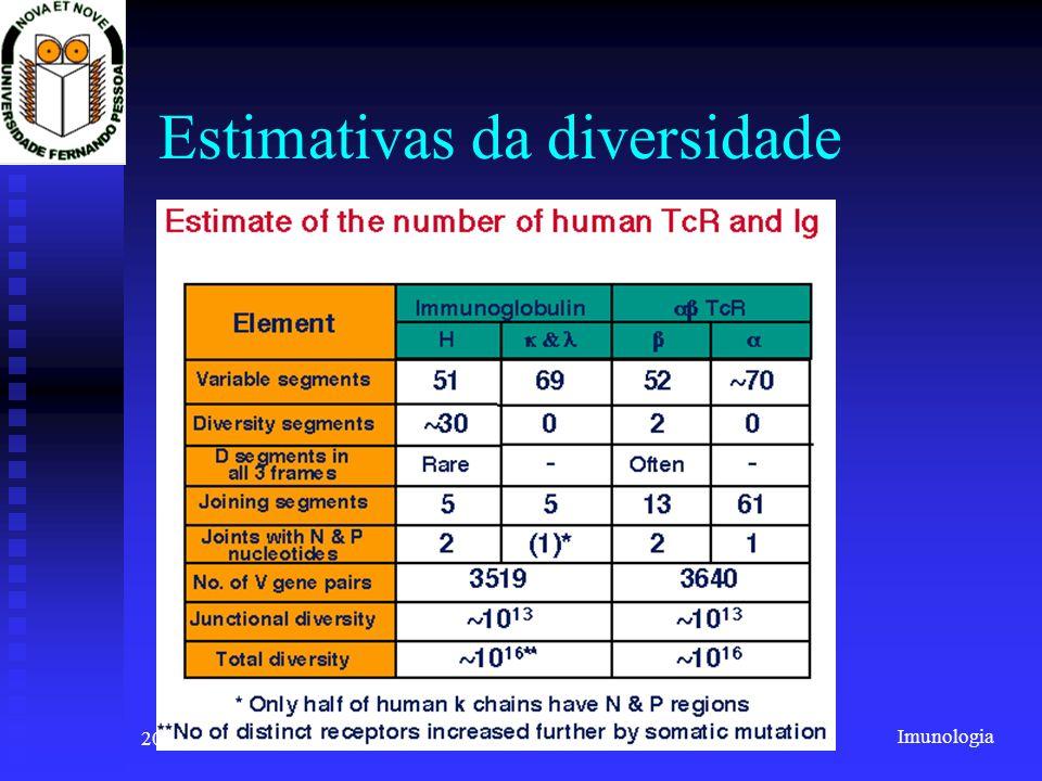 Imunologia 2001/2002Prof. Doutor José Cabeda Estimativas da diversidade