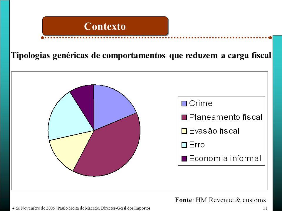 4 de Novembro de 2006 | Paulo Moita de Macedo, Director-Geral dos Impostos11 Tipologias genéricas de comportamentos que reduzem a carga fiscal Fonte: HM Revenue & customs Contexto