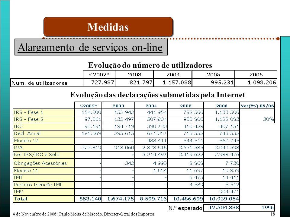 4 de Novembro de 2006 | Paulo Moita de Macedo, Director-Geral dos Impostos18 Evolução das declarações submetidas pela Internet Alargamento de serviços on-line Evolução do número de utilizadores Medidas