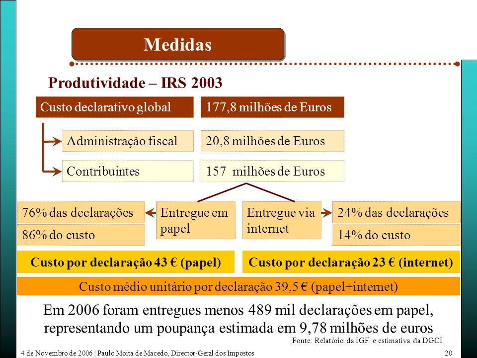 4 de Novembro de 2006 | Paulo Moita de Macedo, Director-Geral dos Impostos20 Produtividade – IRS 2003 Contribuintes Administração fiscal Custo declarativo global Fonte: Relatório da IGF e estimativa da DGCI 177,8 milhões de Euros 157 milhões de Euros 20,8 milhões de Euros Entregue em papel Entregue via internet 76% das declarações 86% do custo 24% das declarações 14% do custo Custo por declaração 43 (papel)Custo por declaração 23 (internet) Custo médio unitário por declaração 39,5 (papel+internet) Em 2006 foram entregues menos 489 mil declarações em papel, representando um poupança estimada em 9,78 milhões de euros Medidas