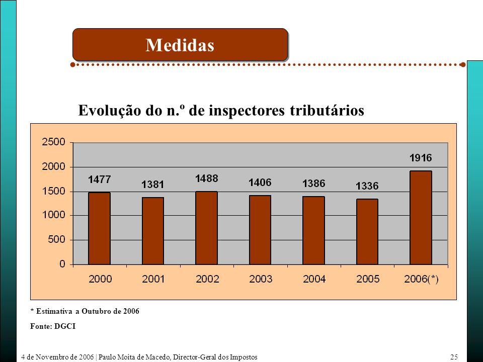 4 de Novembro de 2006 | Paulo Moita de Macedo, Director-Geral dos Impostos25 Fonte: DGCI Evolução do n.º de inspectores tributários * Estimativa a Outubro de 2006 Medidas