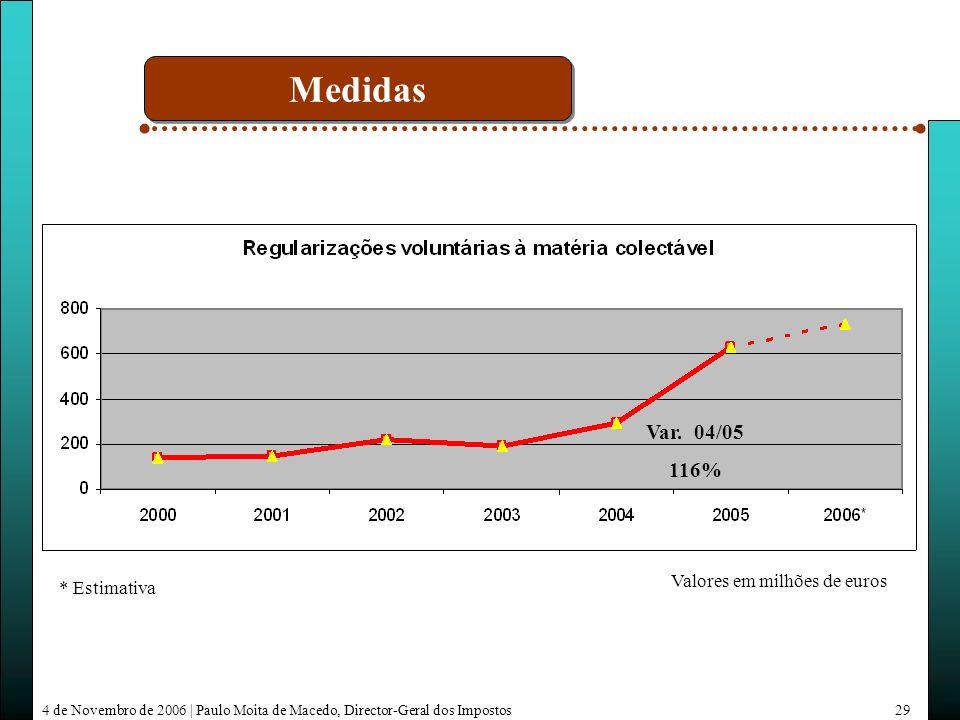 4 de Novembro de 2006 | Paulo Moita de Macedo, Director-Geral dos Impostos29 * Estimativa Valores em milhões de euros Var.