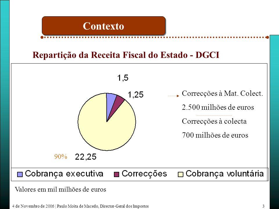 4 de Novembro de 2006   Paulo Moita de Macedo, Director-Geral dos Impostos14 Auxilio na investigação Acesso a base de dados tributárias Brigadas mistas Evolução da cooperação Medidas CRIMES TRIBUTÁRIOS COMPETÊNCIA RESERVADA DA POLÍCIA JUDICIÁRIA VALOR SUPERIOR A 500 000, QUANDO ASSUMAM ESPECIAL COMPLEXIDADE, FORMA ORGANIZADA OU CARÁCTER TRANSNACIONAL.