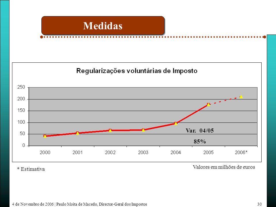 4 de Novembro de 2006 | Paulo Moita de Macedo, Director-Geral dos Impostos30 * Estimativa Valores em milhões de euros Var.