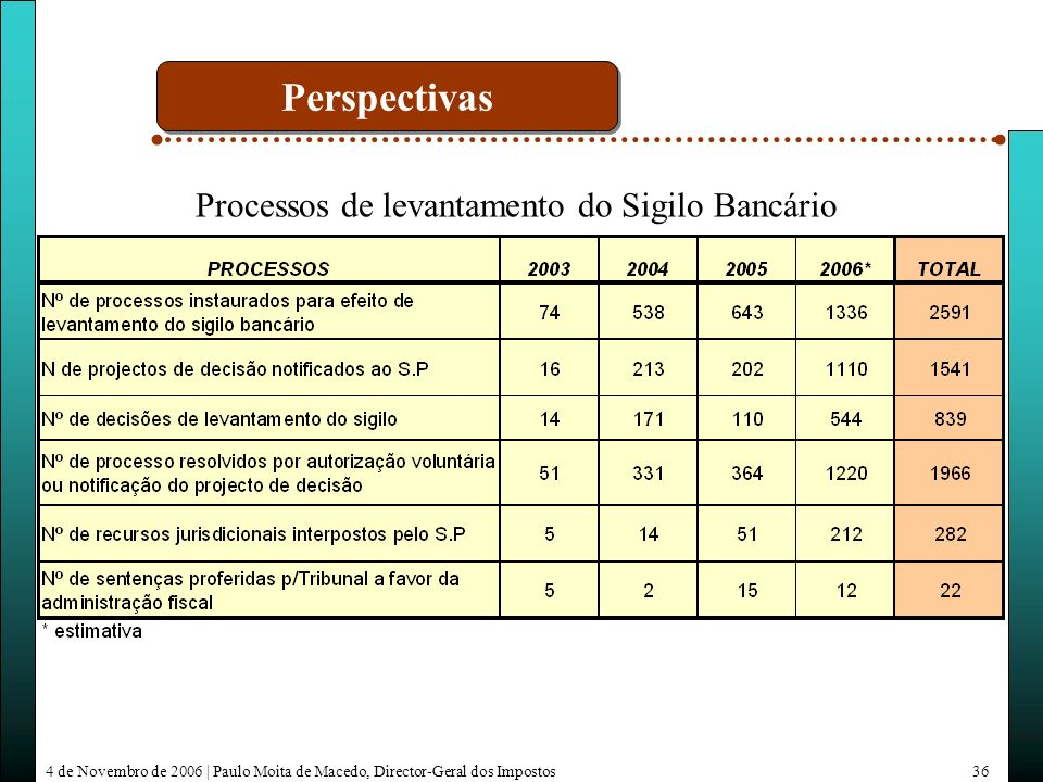 4 de Novembro de 2006 | Paulo Moita de Macedo, Director-Geral dos Impostos36 Processos de levantamento do Sigilo Bancário Perspectivas