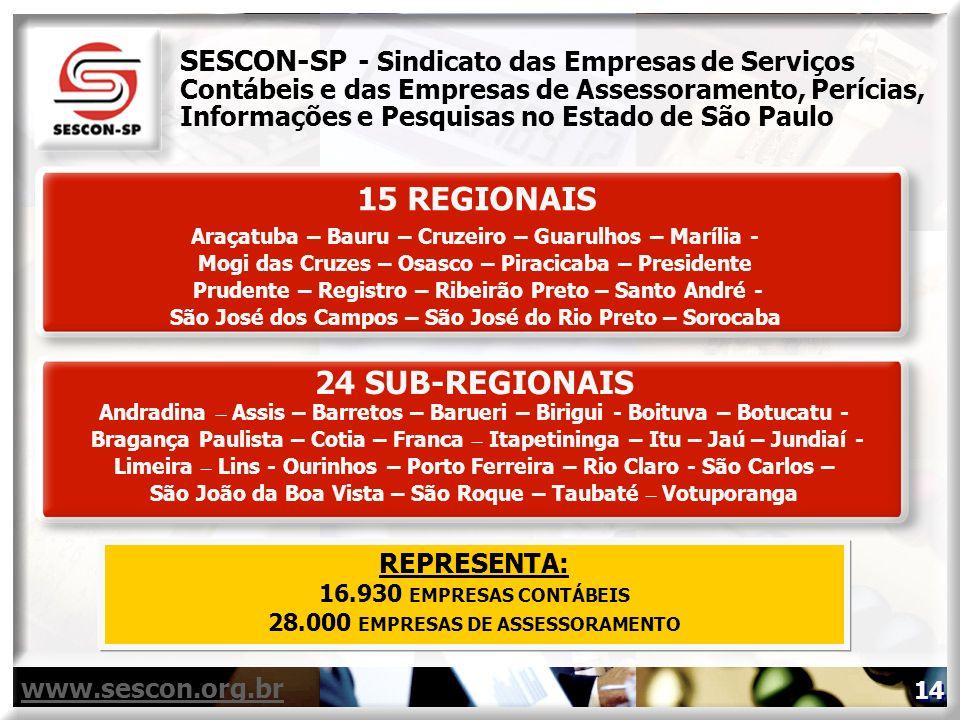 15 REGIONAIS Araçatuba – Bauru – Cruzeiro – Guarulhos – Marília - Mogi das Cruzes – Osasco – Piracicaba – Presidente Prudente – Registro – Ribeirão Pr