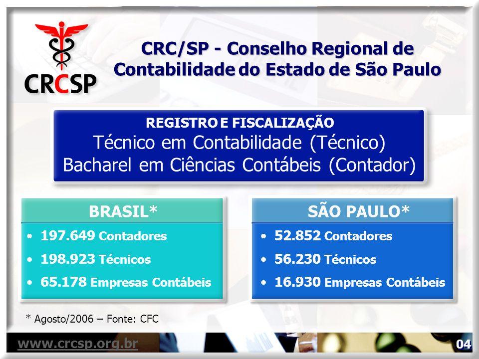 BRASIL* 197.649 Contadores 198.923 Técnicos 65.178 Empresas Contábeis REGISTRO E FISCALIZAÇÃO Técnico em Contabilidade (Técnico) Bacharel em Ciências