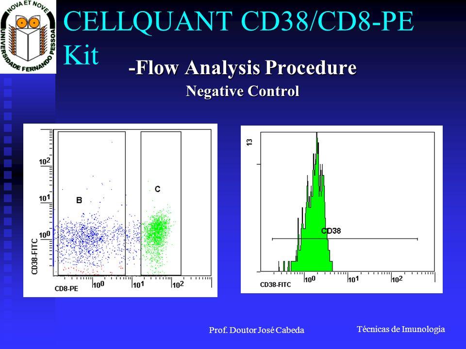 Técnicas de Imunologia Prof. Doutor José Cabeda CELLQUANT CD38/CD8-PE Kit -Flow Analysis Procedure Negative Control