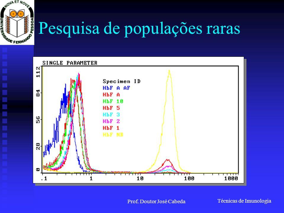 Técnicas de Imunologia Prof. Doutor José Cabeda Pesquisa de populações raras