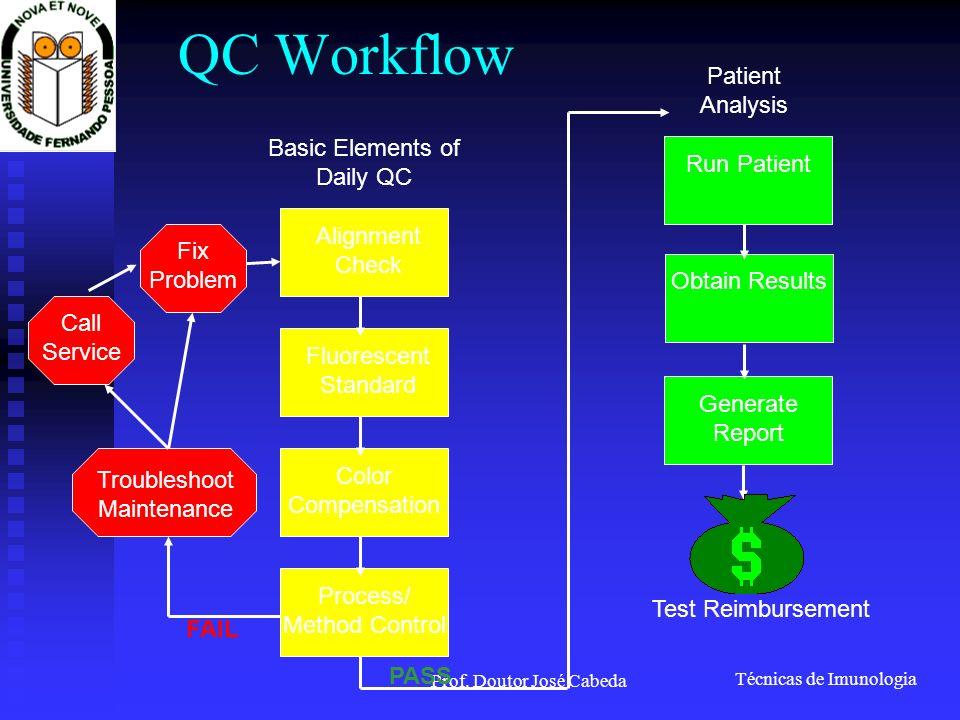 Técnicas de Imunologia Prof. Doutor José Cabeda QC Workflow Alignment Check Basic Elements of Daily QC Fluorescent Standard Color Compensation Process