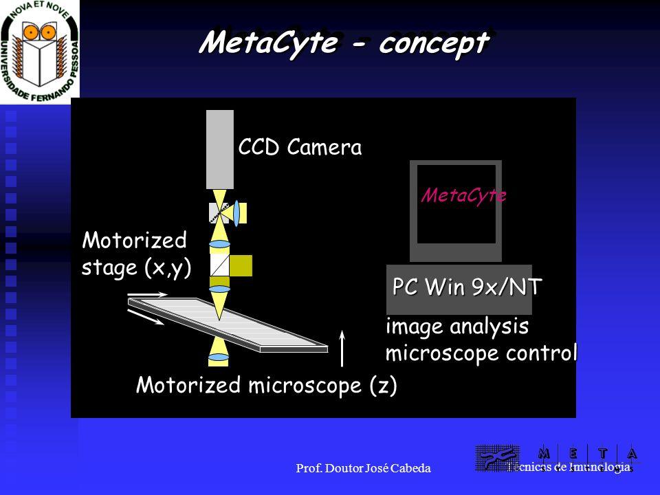 Técnicas de Imunologia Prof. Doutor José Cabeda MetaCyte - concept Motorized microscope (z) Motorized stage (x,y) CCD Camera MetaCyte PC Win 9x/NT ima