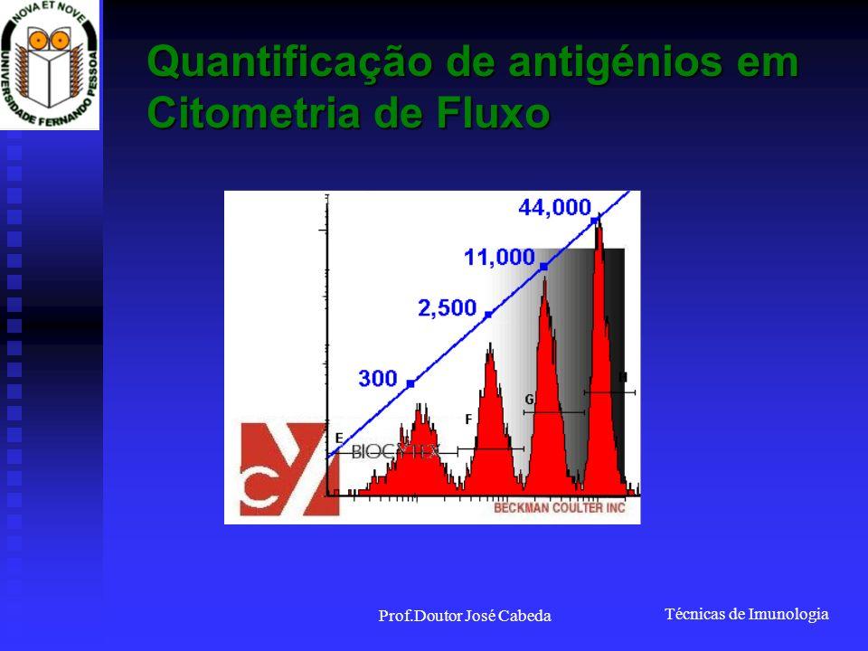 Técnicas de Imunologia Prof.Doutor José Cabeda Quantificação de antigénios em Citometria de Fluxo