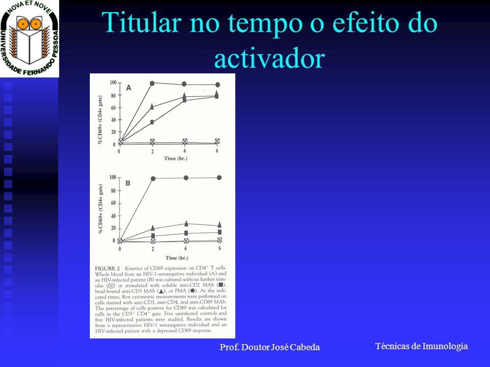Técnicas de Imunologia Prof. Doutor José Cabeda Titular no tempo o efeito do activador
