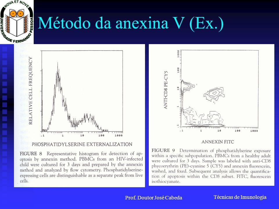 Técnicas de Imunologia Prof. Doutor José Cabeda Método da anexina V (Ex.)