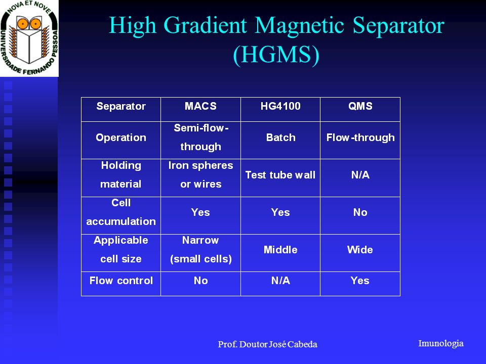 Imunologia Prof. Doutor José Cabeda High Gradient Magnetic Separator (HGMS)