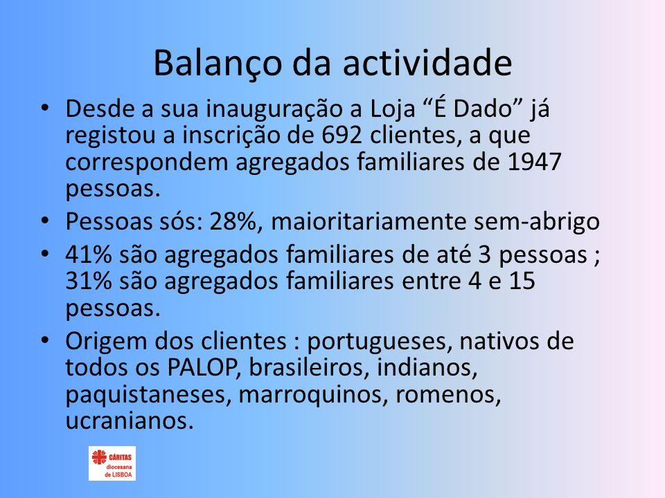 Balanço da actividade Desde a sua inauguração a Loja É Dado já registou a inscrição de 692 clientes, a que correspondem agregados familiares de 1947 pessoas.