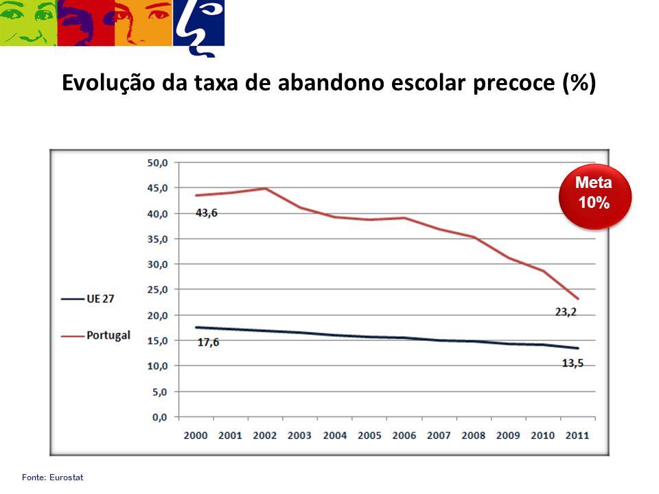 Evolução da taxa de abandono escolar precoce (%) Fonte: Eurostat Meta 10%
