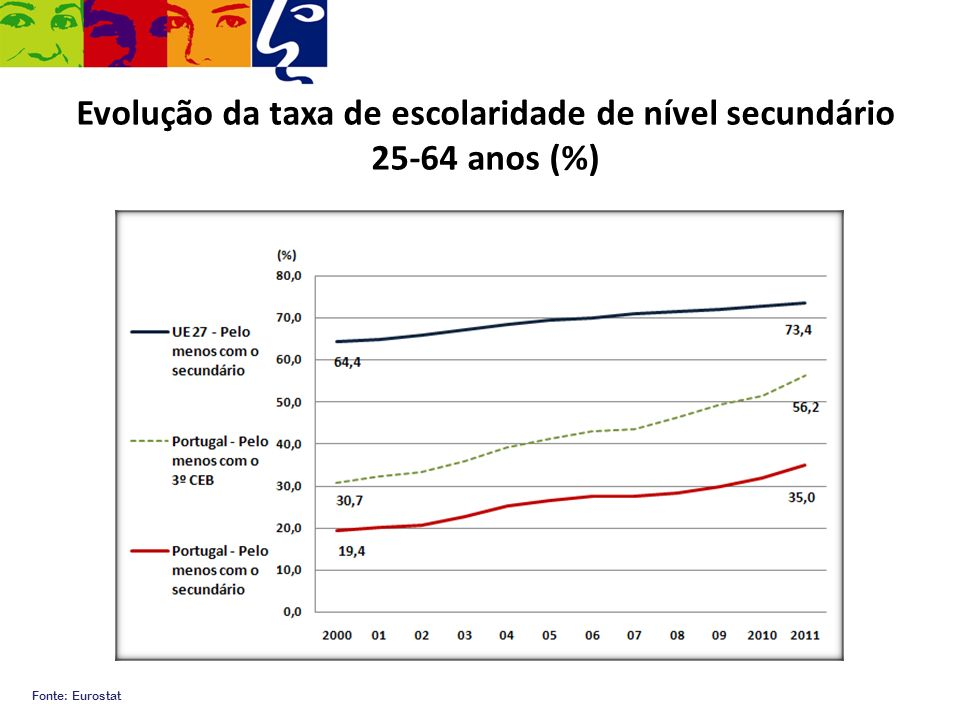 Evolução da taxa de escolaridade de nível secundário 25-64 anos (%) Fonte: Eurostat