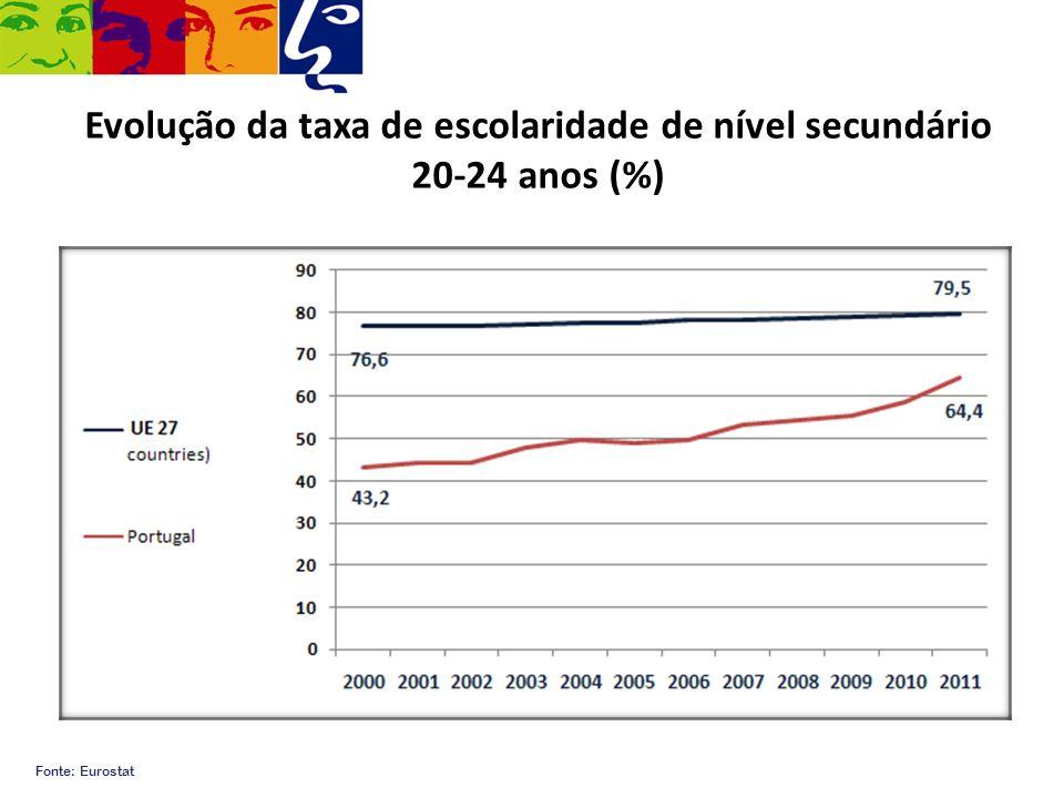 Evolução da taxa de escolaridade de nível secundário 20-24 anos (%)