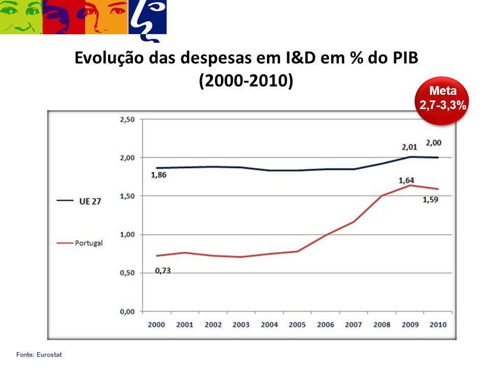 Evolução das despesas em I&D em % do PIB (2000-2010) Fonte: Eurostat Meta 2,7-3,3%