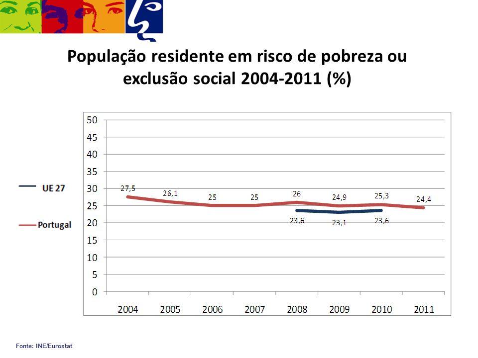 População residente em risco de pobreza ou exclusão social 2004-2011 (%) Fonte: INE/Eurostat